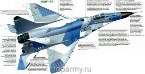Mig-29_Kratkoye_opisaniye_konstruktsii_i_taktiko_tekhnicheskiye_kharakteristiki
